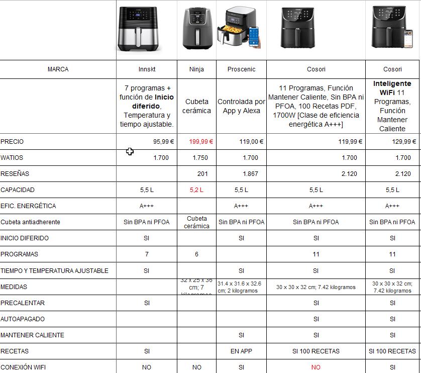 image 1 - Las 7 mejores freidoras sin aceite en Amazon